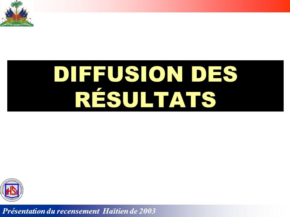Présentation du recensement Haïtien de 2003 Thèmes danalyse …. entre autres: Distribution spatiale; État et dynamique de la population; Conditions de