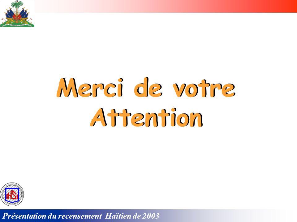Présentation du recensement Haïtien de 2003 Carte sanitaire de la Commune Abricots
