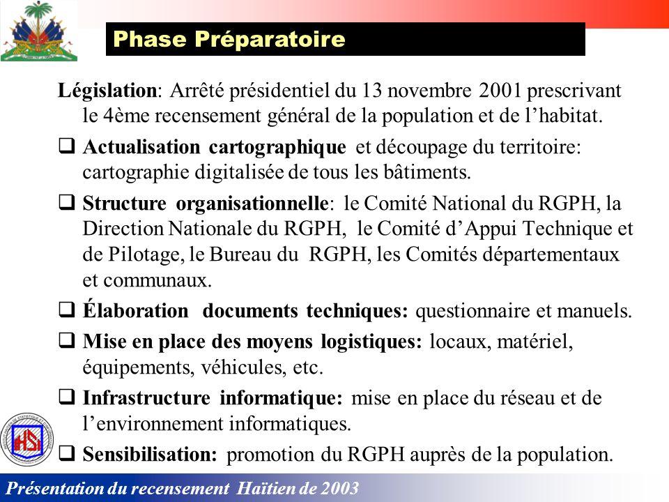 Présentation du recensement Haïtien de 2003 Législation: Arrêté présidentiel du 13 novembre 2001 prescrivant le 4ème recensement général de la population et de lhabitat.