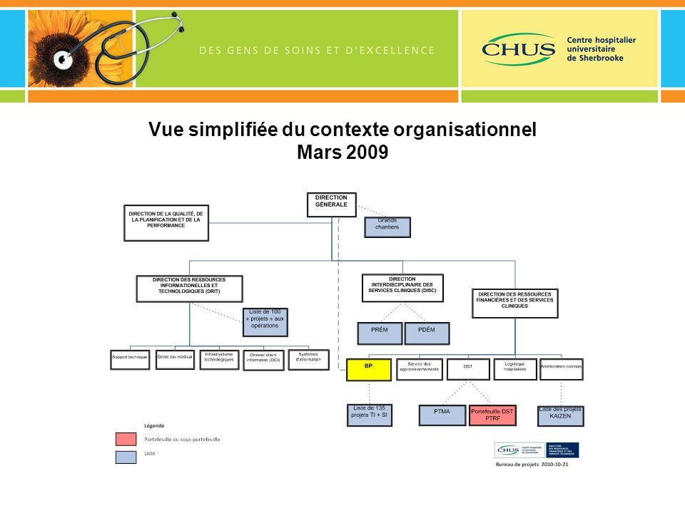 Vue simplifiée du contexte organisationnel Mars 2009