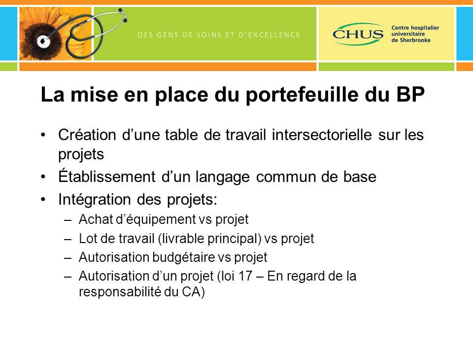 La mise en place du portefeuille du BP Création dune table de travail intersectorielle sur les projets Établissement dun langage commun de base Intégr