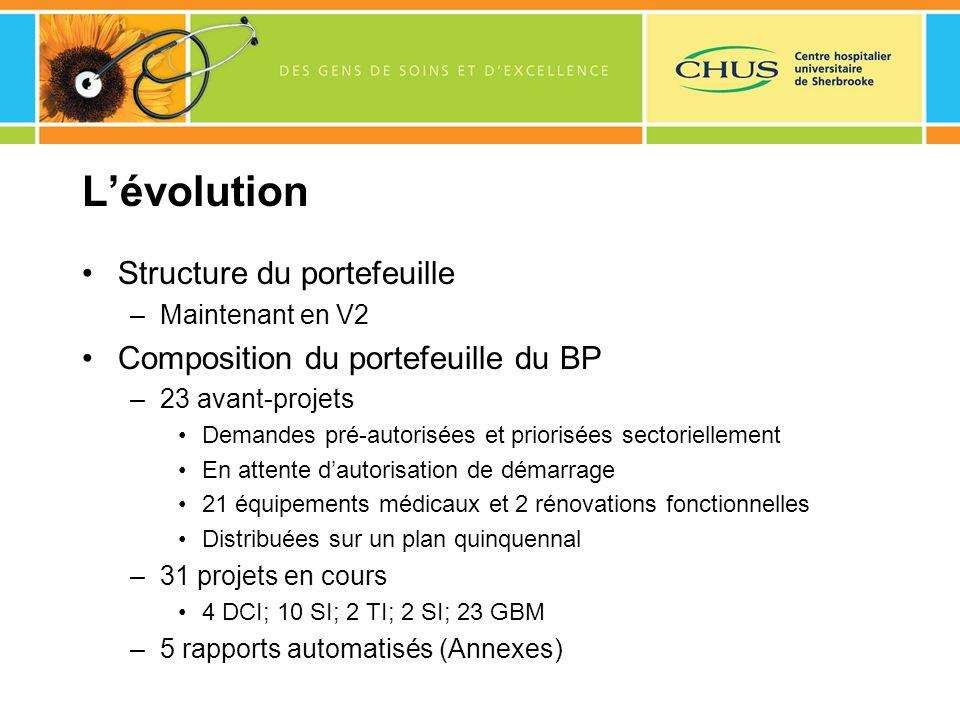 Lévolution Structure du portefeuille –Maintenant en V2 Composition du portefeuille du BP –23 avant-projets Demandes pré-autorisées et priorisées secto