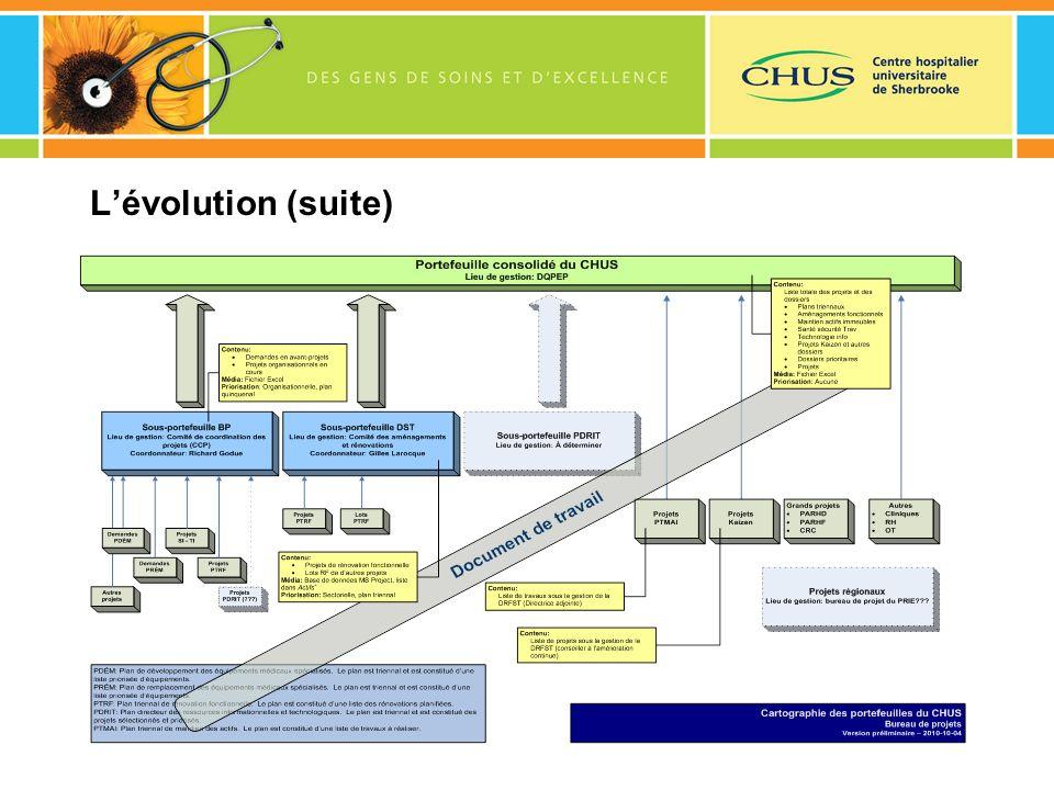 Lévolution (suite)