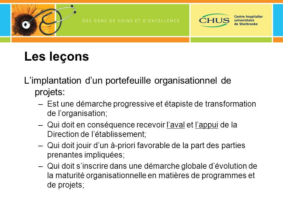 Les leçons Limplantation dun portefeuille organisationnel de projets: –Est une démarche progressive et étapiste de transformation de lorganisation; –Q