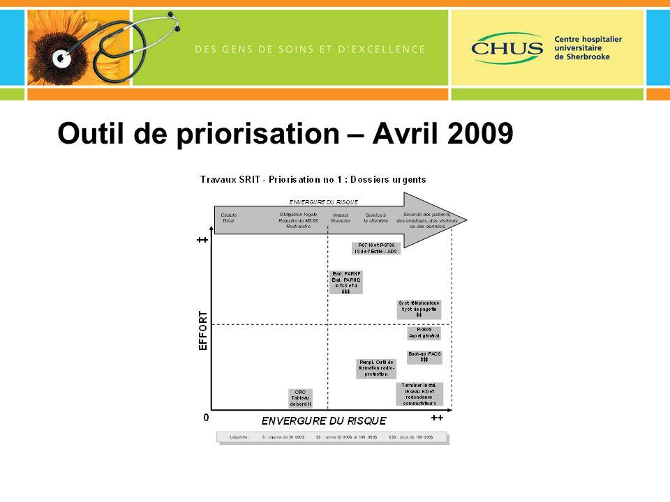 Outil de priorisation – Avril 2009