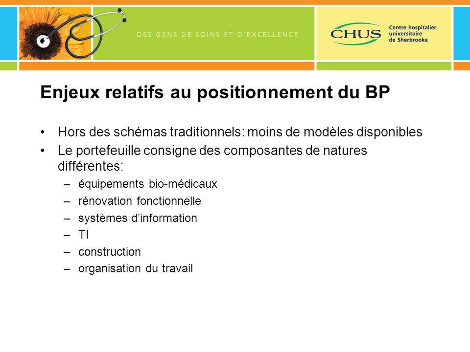 Enjeux relatifs au positionnement du BP Hors des schémas traditionnels: moins de modèles disponibles Le portefeuille consigne des composantes de natur