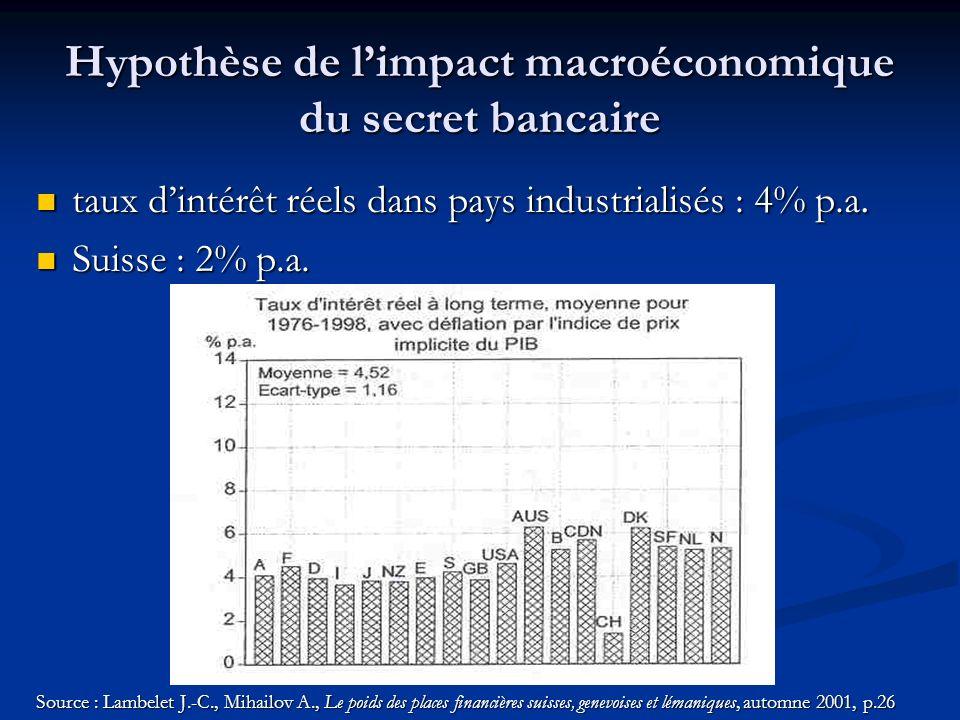 Hypothèse de limpact macroéconomique du secret bancaire taux dintérêt réels dans pays industrialisés : 4% p.a.