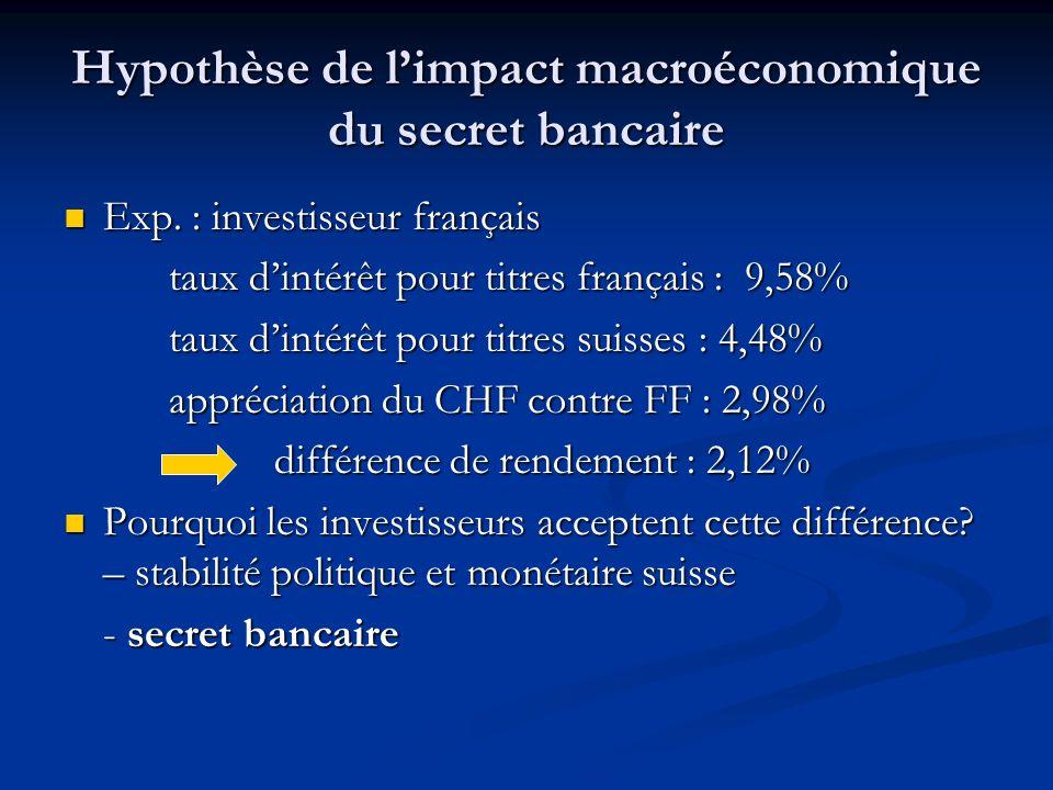 Hypothèse de limpact macroéconomique du secret bancaire Exp.