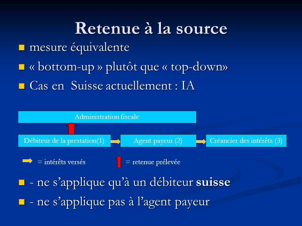 Retenue à la source mesure équivalente mesure équivalente « bottom-up » plutôt que « top-down» « bottom-up » plutôt que « top-down» Cas en Suisse actuellement : IA Cas en Suisse actuellement : IA - ne sapplique quà un débiteur suisse - ne sapplique quà un débiteur suisse - ne sapplique pas à lagent payeur - ne sapplique pas à lagent payeur Débiteur de la prestation(1)Agent payeur (2)Créancier des intérêts (3) Administration fiscale = intérêts versés= retenue prélevée