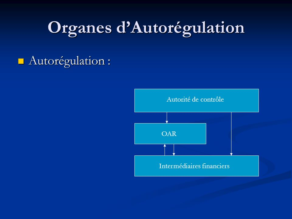 Organes dAutorégulation Autorégulation : Autorégulation : Autorité de contrôle OAR Intermédiaires financiers