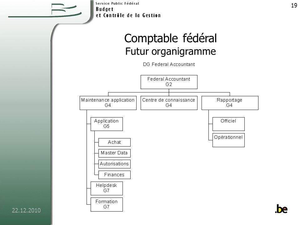 22.12.2010 20 Comptable fédéral Qui peut se présenter chez nous .