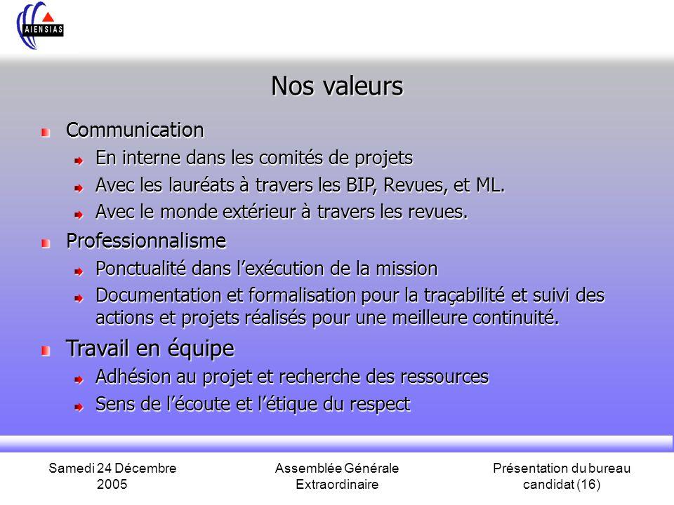 Samedi 24 Décembre 2005 Assemblée Générale Extraordinaire Présentation du bureau candidat (16) Nos valeurs Communication En interne dans les comités de projets Avec les lauréats à travers les BIP, Revues, et ML.