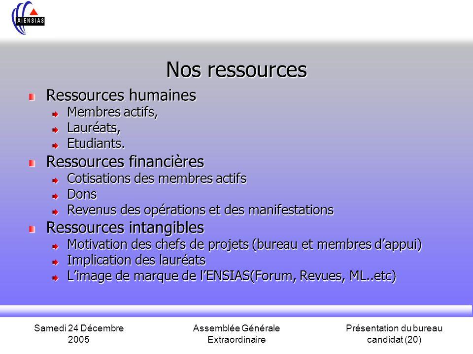 Samedi 24 Décembre 2005 Assemblée Générale Extraordinaire Présentation du bureau candidat (20) Nos ressources Ressources humaines Membres actifs, Lauréats,Etudiants.