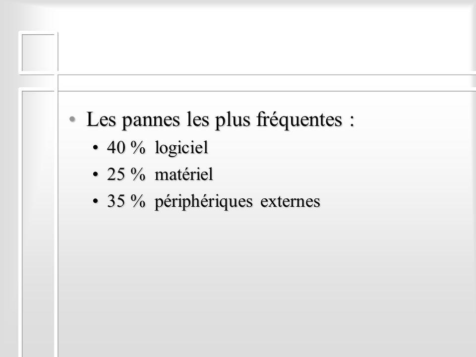 Les pannes les plus fréquentes :Les pannes les plus fréquentes : 40 % logiciel40 % logiciel 25 % matériel25 % matériel 35 % périphériques externes35 %