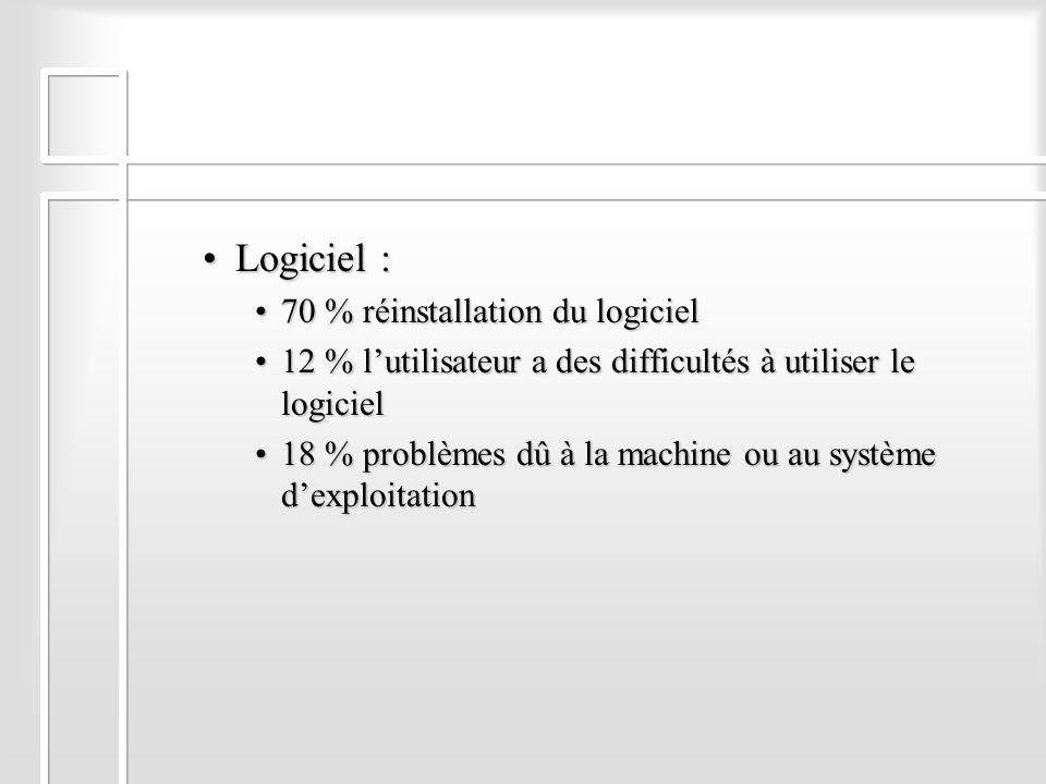 Logiciel :Logiciel : 70 % réinstallation du logiciel70 % réinstallation du logiciel 12 % lutilisateur a des difficultés à utiliser le logiciel12 % lut