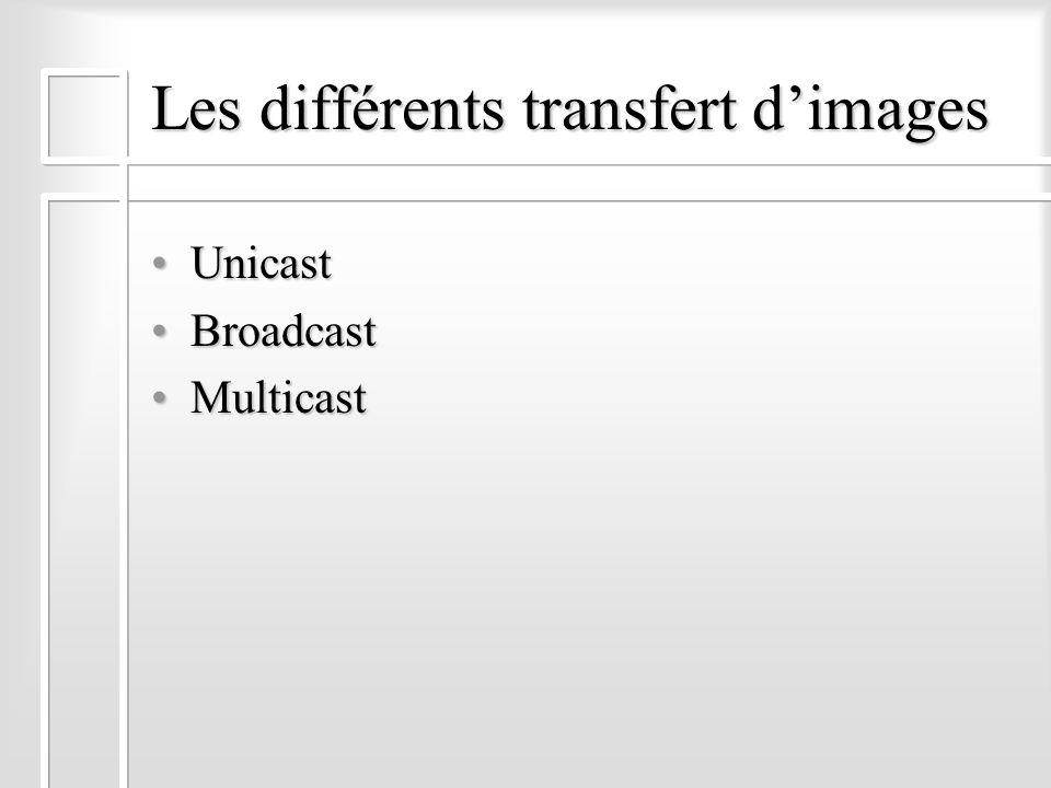 Les différents transfert dimages UnicastUnicast BroadcastBroadcast MulticastMulticast
