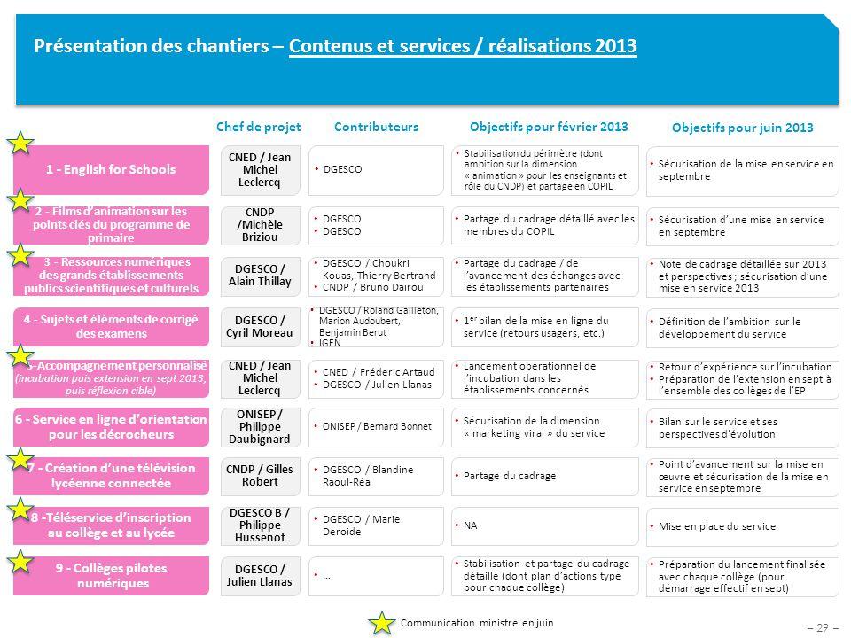 – 29 – Présentation des chantiers – Contenus et services / réalisations 2013 Objectifs pour février 2013 Chef de projetContributeurs 1 - English for S