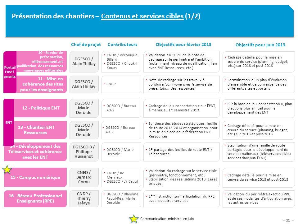 – 30 – Présentation des chantiers – Contenus et services cibles (1/2) Objectifs pour février 2013 Chef de projetContributeurs 10 - Service de présenta