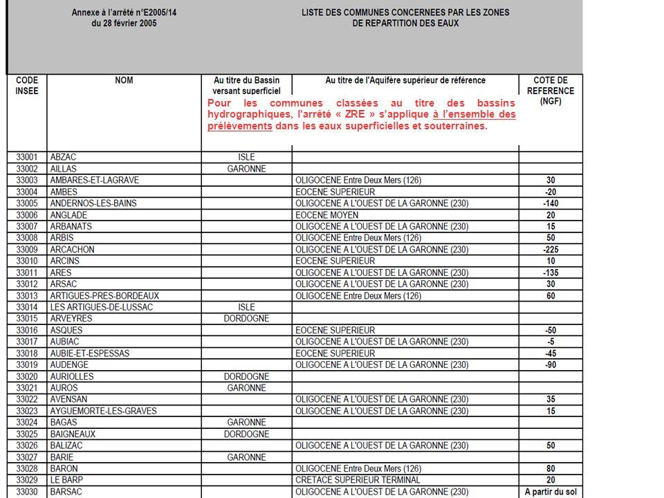 DDTM de la Gironde, MISEN 33 19 Pour les communes classées au titre des bassins hydrographiques, l arrêté « ZRE » s applique à lensemble des prélèvements dans les eaux superficielles et souterraines.