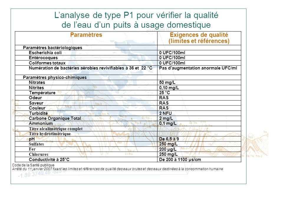 Lanalyse de type P1 pour vérifier la qualité de leau dun puits à usage domestique ParamètresExigences de qualité (limites et références) Paramètres bactériologiques Escherichia coli0 UFC/100ml Entérocoques0 UFC/100ml Coliformes totaux0 UFC/100ml Numération de bactéries aérobies revivifiables à 36 et 22 °CPas daugmentation anormale UFC/ml Paramètres physico-chimiques Nitrates50 mg/L Nitrites0,10 mg/L Température25 °C OdeurRAS SaveurRAS CouleurRAS Turbidité2 NFU Carbone Organique Total2 mg/L Ammonium0,1 mg/L Titre alcalimétrique complet Titre hydrotimétrique pHDe 6,5 à 9 Sulfates 250 mg/L Fer 200 µg/L Chlorures 250 mg/L Conductivité à 25°CDe 200 à 1100 µs/cm Code de la Santé publique Arrêté du 11 janvier 2007 fixant les limites et références de qualité des eaux brutes et des eaux destinées à la consommation humaine