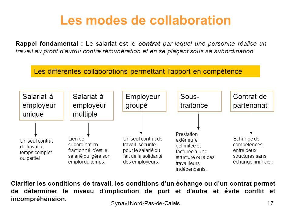 Synavi Nord-Pas-de-Calais17 Les modes de collaboration Rappel fondamental : Le salariat est le contrat par lequel une personne réalise un travail au p