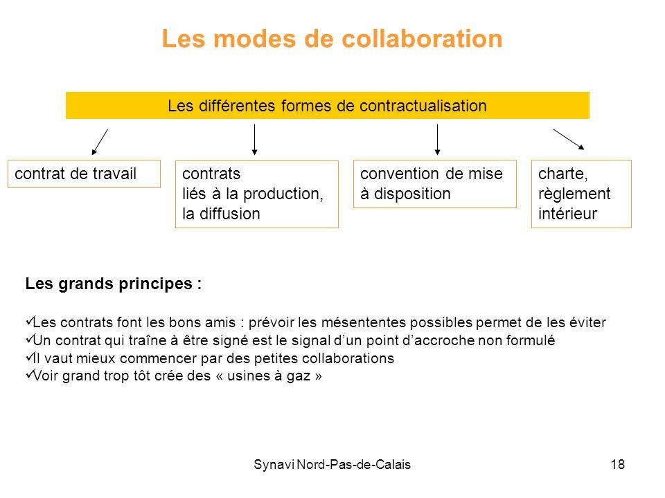 Synavi Nord-Pas-de-Calais18 Les modes de collaboration Les différentes formes de contractualisation contrat de travail contrats liés à la production,