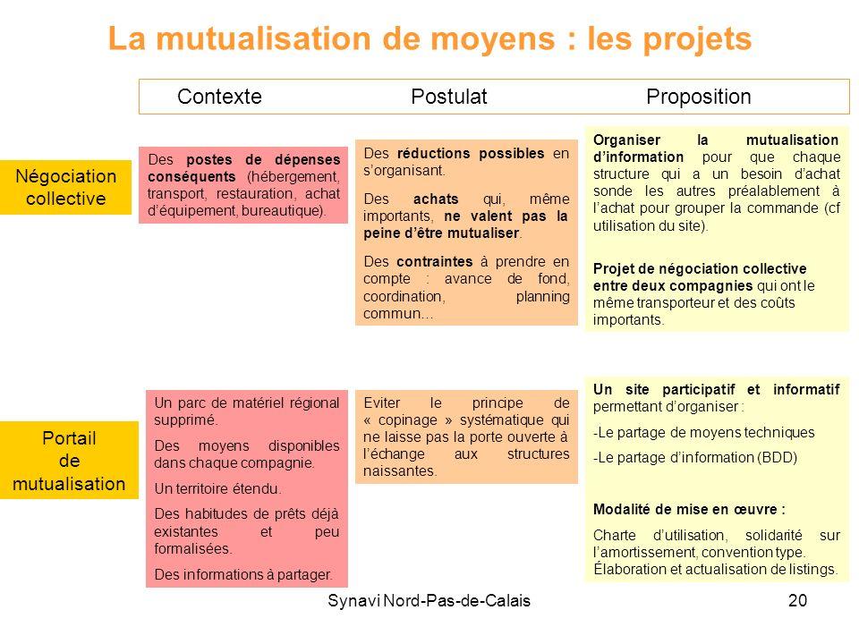 Synavi Nord-Pas-de-Calais20 La mutualisation de moyens : les projets Négociation collective Des postes de dépenses conséquents (hébergement, transport