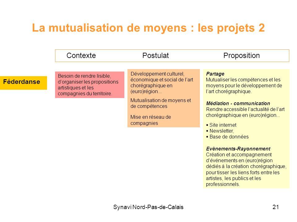 Synavi Nord-Pas-de-Calais21 La mutualisation de moyens : les projets 2 Féderdanse Contexte Postulat Proposition Besoin de rendre lisible, dorganiser l