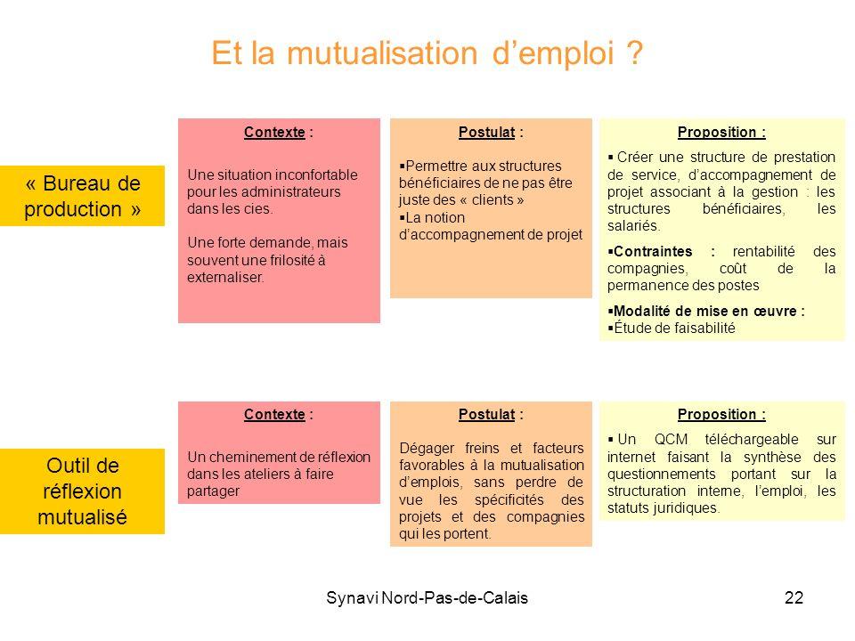 Synavi Nord-Pas-de-Calais22 Et la mutualisation demploi ? « Bureau de production » Contexte : Une situation inconfortable pour les administrateurs dan