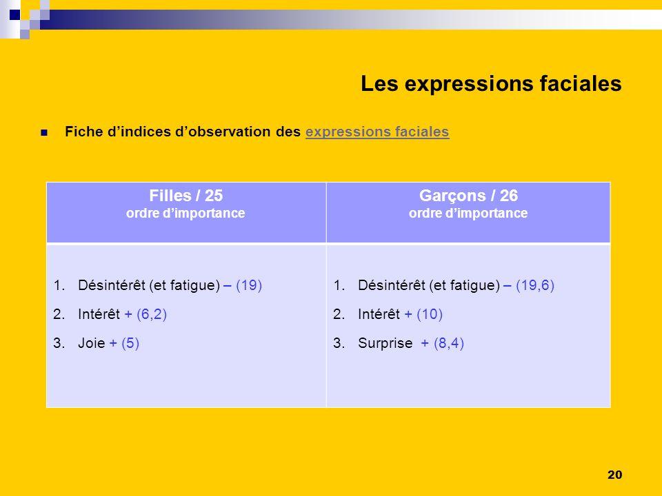 Les expressions faciales Fiche dindices dobservation des expressions facialesexpressions faciales Filles / 25 ordre dimportance Garçons / 26 ordre dimportance 1.Désintérêt (et fatigue) – (19) 2.Intérêt + (6,2) 3.Joie + (5) 1.Désintérêt (et fatigue) – (19,6) 2.Intérêt + (10) 3.Surprise + (8,4) 20
