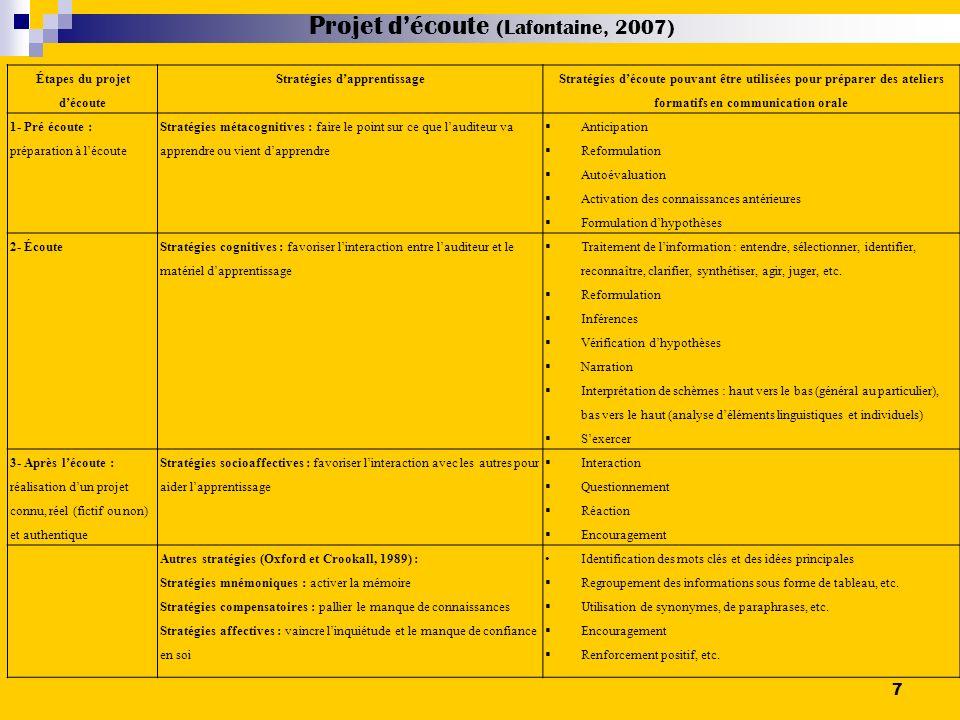 Les résultats- Les postures Fiche dindices dobservation des posturespostures Filles / 25 ordre dimportance Garçons / 26 ordre dimportance 1.