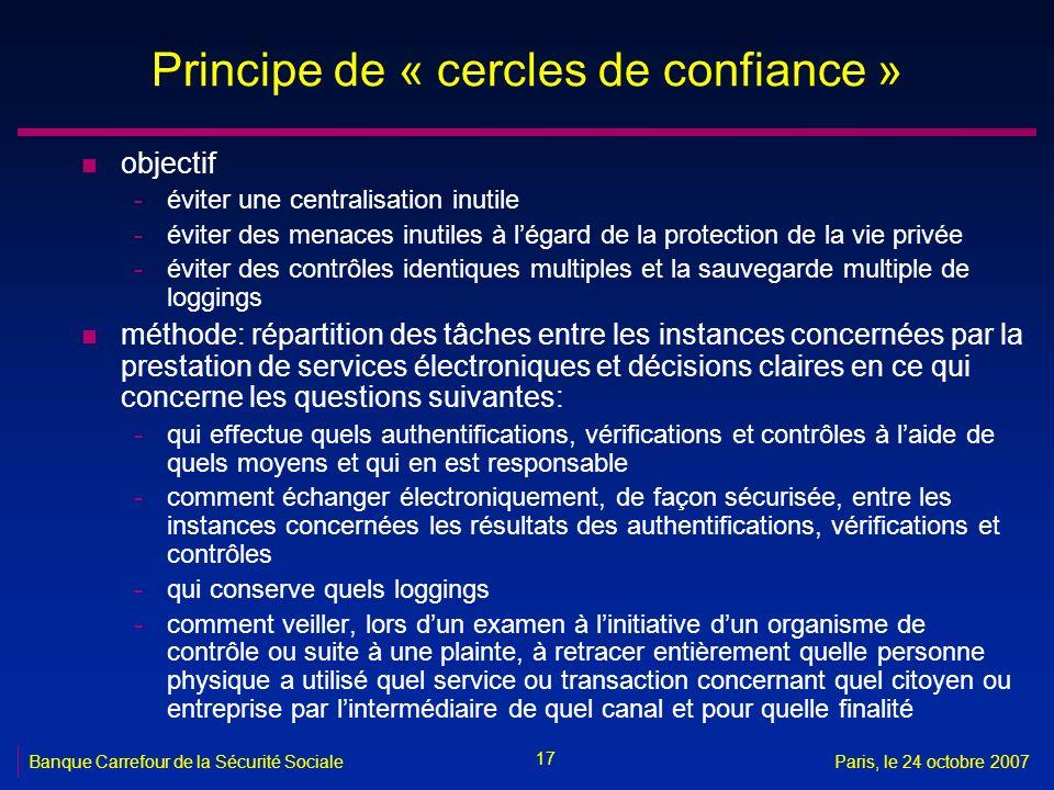 17 Banque Carrefour de la Sécurité SocialeParis, le 24 octobre 2007 Principe de « cercles de confiance » n objectif -éviter une centralisation inutile