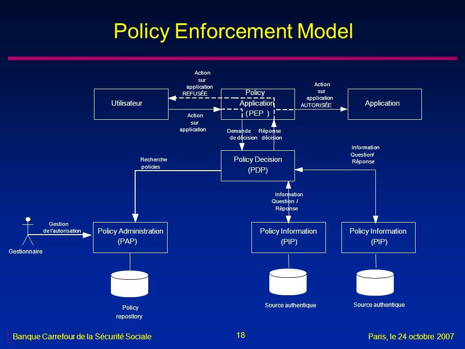 18 Banque Carrefour de la Sécurité SocialeParis, le 24 octobre 2007 Policy Enforcement Model Utilisateur Policy Application (PEP) Application Policy D