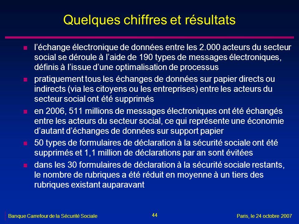44 Banque Carrefour de la Sécurité SocialeParis, le 24 octobre 2007 Quelques chiffres et résultats n léchange électronique de données entre les 2.000