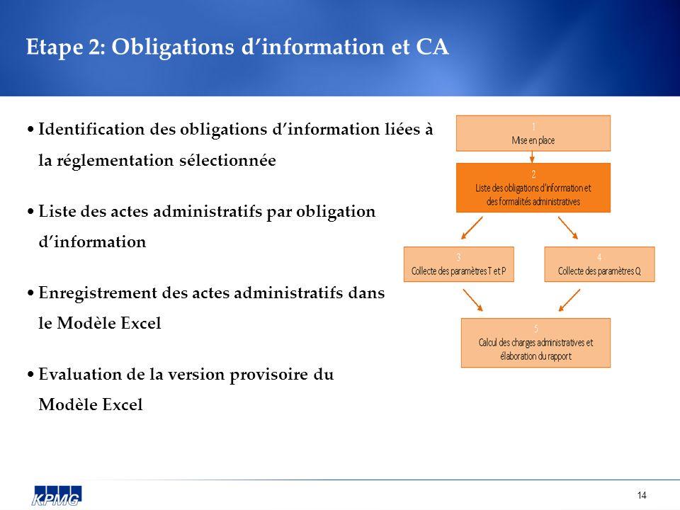 14 Etape 2: Obligations dinformation et CA Identification des obligations dinformation liées à la réglementation sélectionnée Liste des actes administ