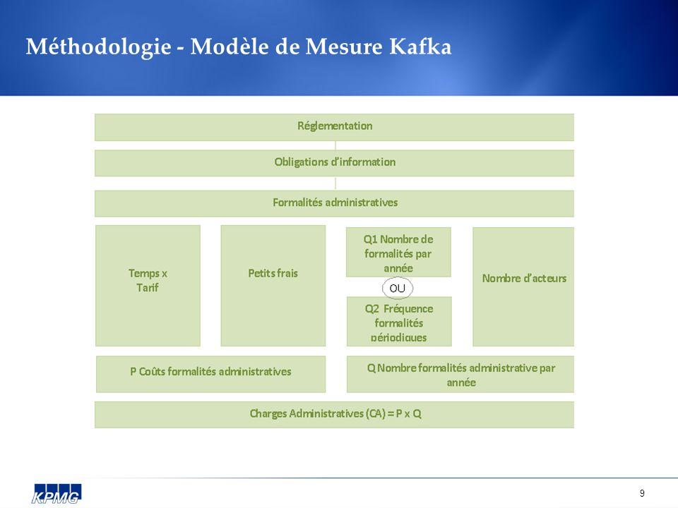9 Méthodologie - Modèle de Mesure Kafka