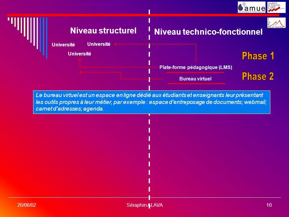 Séraphin ALAVA10 20/06/02 Niveau structurel Niveau technico-fonctionnel Université Plate-forme pédagogique (LMS) Bureau virtuel Le bureau virtuel est