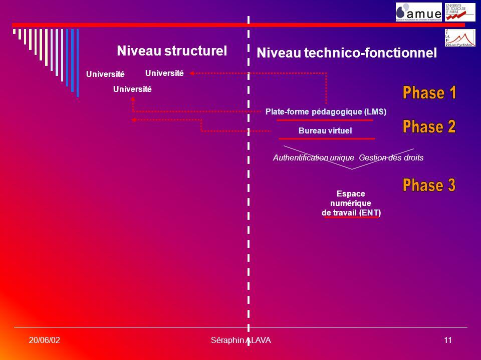 Séraphin ALAVA11 20/06/02 Niveau structurel Niveau technico-fonctionnel Université Plate-forme pédagogique (LMS) Bureau virtuel Espace numérique de tr