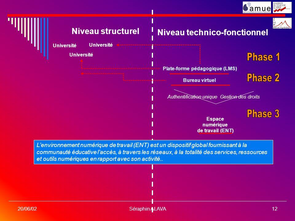 Séraphin ALAVA12 20/06/02 Niveau structurel Niveau technico-fonctionnel Université Plate-forme pédagogique (LMS) Bureau virtuel Espace numérique de tr