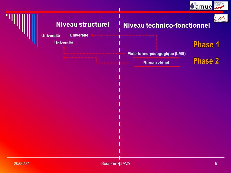 Séraphin ALAVA9 20/06/02 Niveau structurel Niveau technico-fonctionnel Université Plate-forme pédagogique (LMS) Bureau virtuel