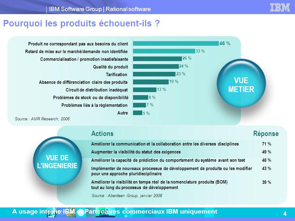 IBM Software Group   Rational software 4 A usage interne IBM et Partenaires commerciaux IBM uniquement Pourquoi les produits échouent-ils ? 5 % 7 % 8