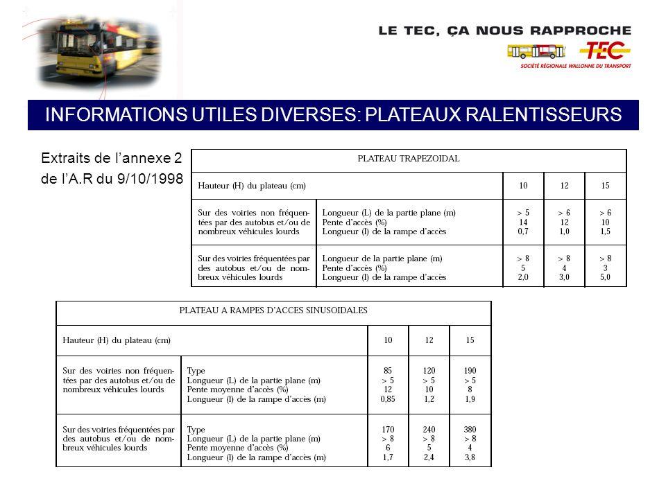 Extraits de lannexe 2 de lA.R du 9/10/1998 INFORMATIONS UTILES DIVERSES: PLATEAUX RALENTISSEURS