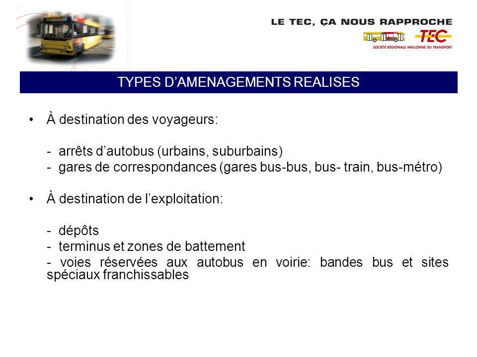À destination des voyageurs: - arrêts dautobus (urbains, suburbains) - gares de correspondances (gares bus-bus, bus- train, bus-métro) À destination d