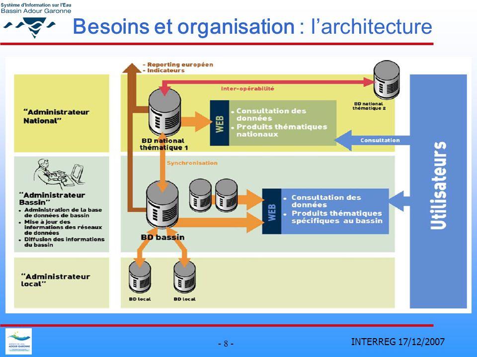 INTERREG 17/12/2007 - 8 - Besoins et organisation : larchitecture