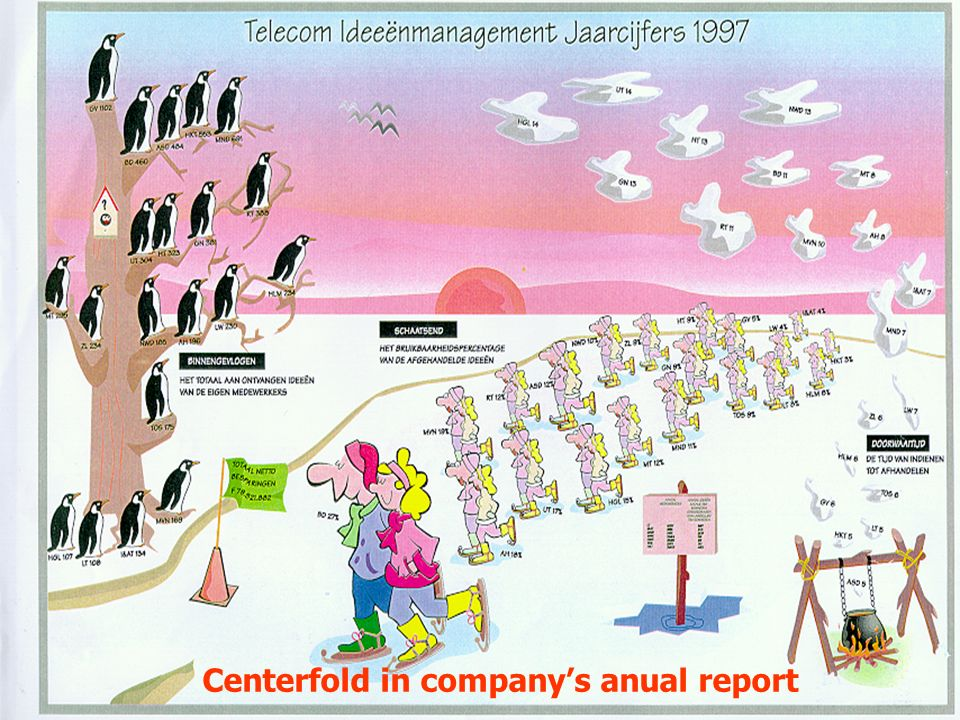 Centerfold in companys anual report