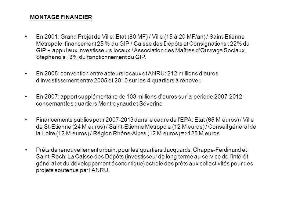 En 2001: Grand Projet de Ville: Etat (80 MF) / Ville (15 à 20 MF/an) / Saint-Etienne Métropole: financement 25 % du GIP / Caisse des Dépôts et Consign