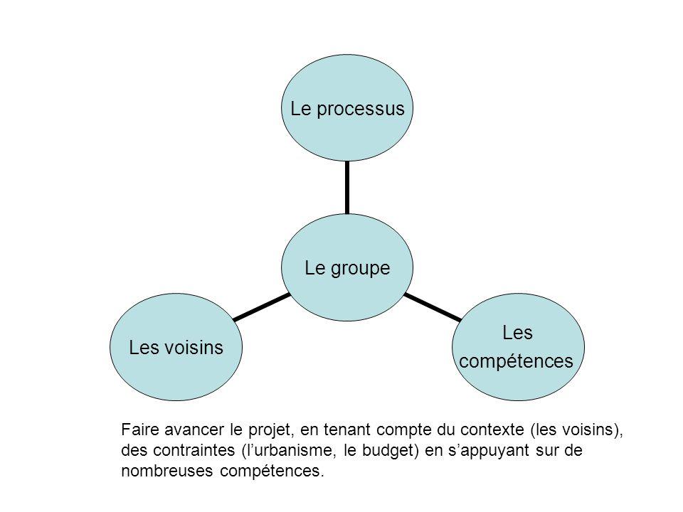 Le groupe Le processus Les compétences Les voisins Faire avancer le projet, en tenant compte du contexte (les voisins), des contraintes (lurbanisme, le budget) en sappuyant sur de nombreuses compétences.
