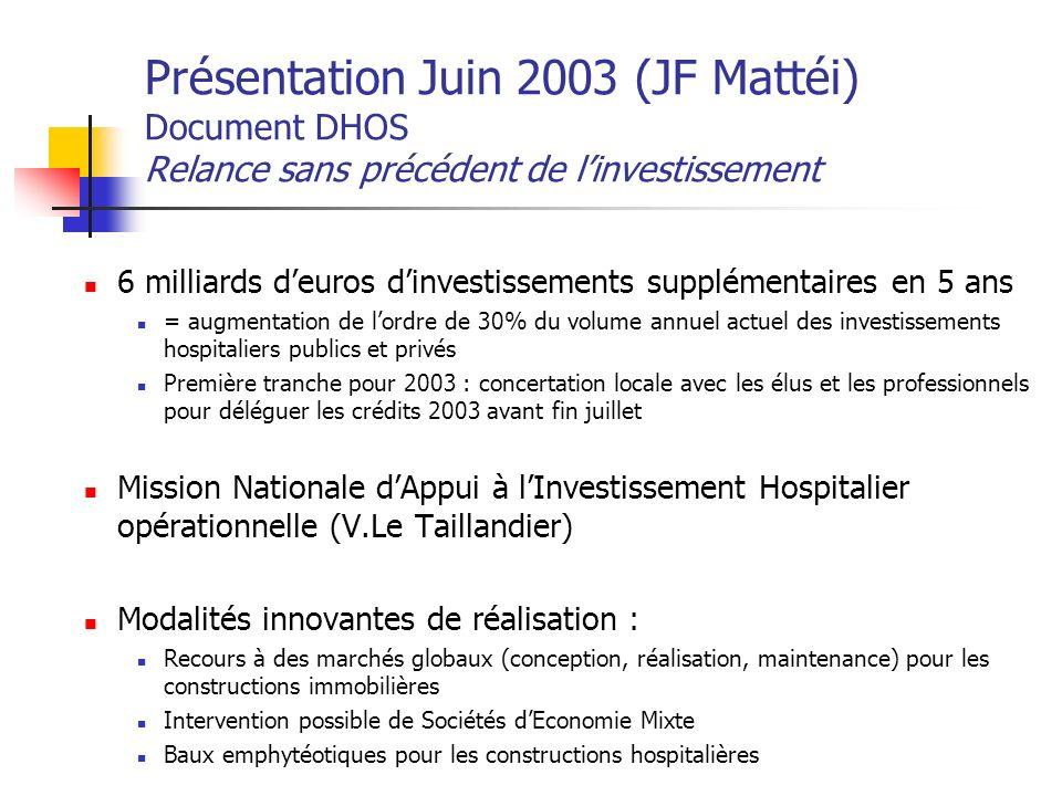 Présentation Juin 2003 (JF Mattéi) Document DHOS Relance sans précédent de linvestissement 6 milliards deuros dinvestissements supplémentaires en 5 an
