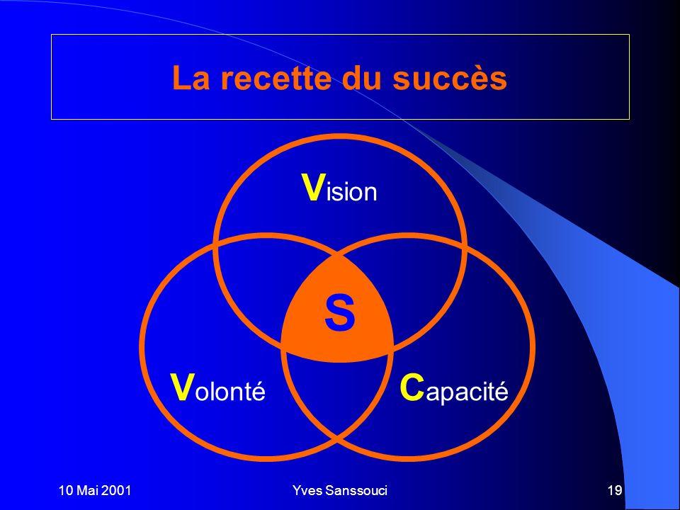 10 Mai 2001Yves Sanssouci19 La recette du succès S V ision C apacité V olonté