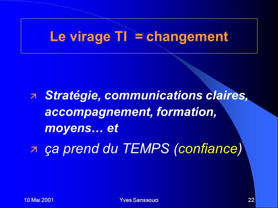 10 Mai 2001Yves Sanssouci22 ä Stratégie, communications claires, accompagnement, formation, moyens… et ä ça prend du TEMPS (confiance) Le virage TI changement =
